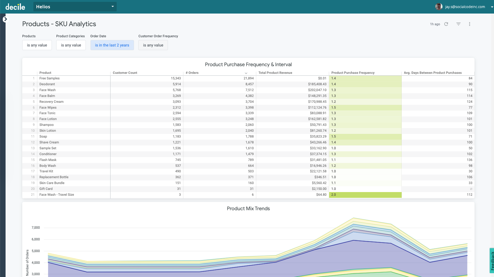 E-commerce reports: acquisition, retention, products, and more
