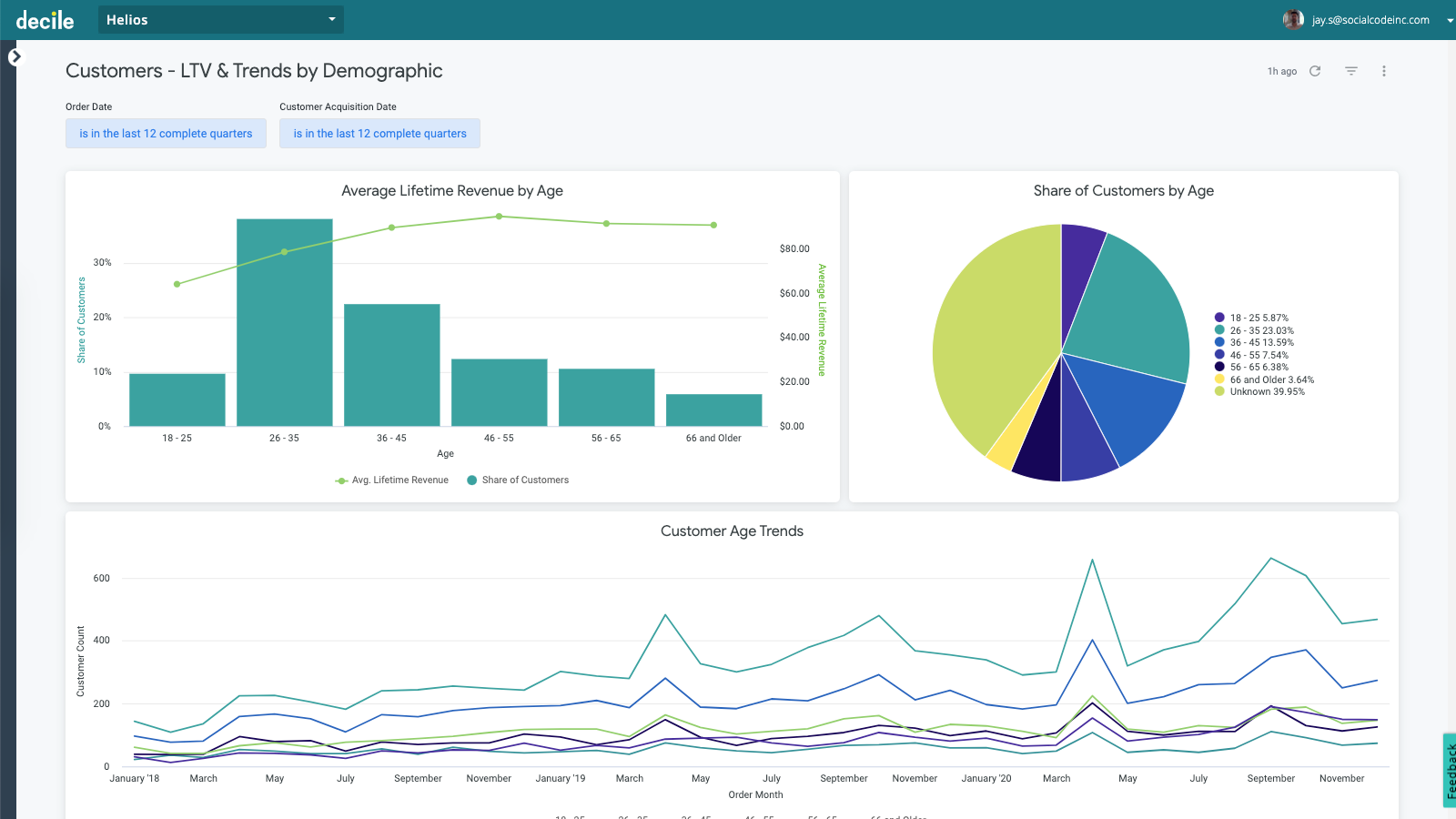 Segment and cohort-level sales analytics: LTV, CAC, and more