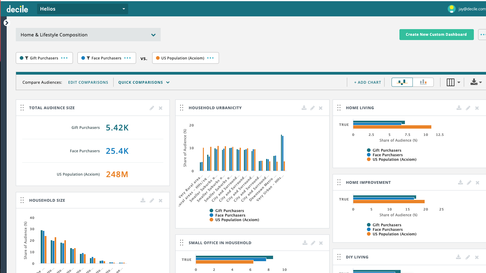 Enrich Shopify data with demographic and behavioral insights.