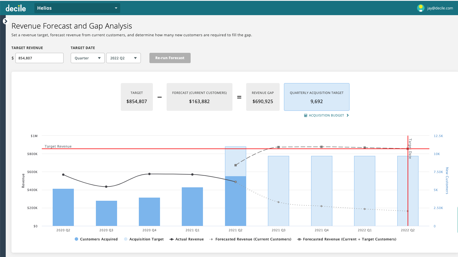 Optimize planning with revenue forecast and gap analysis