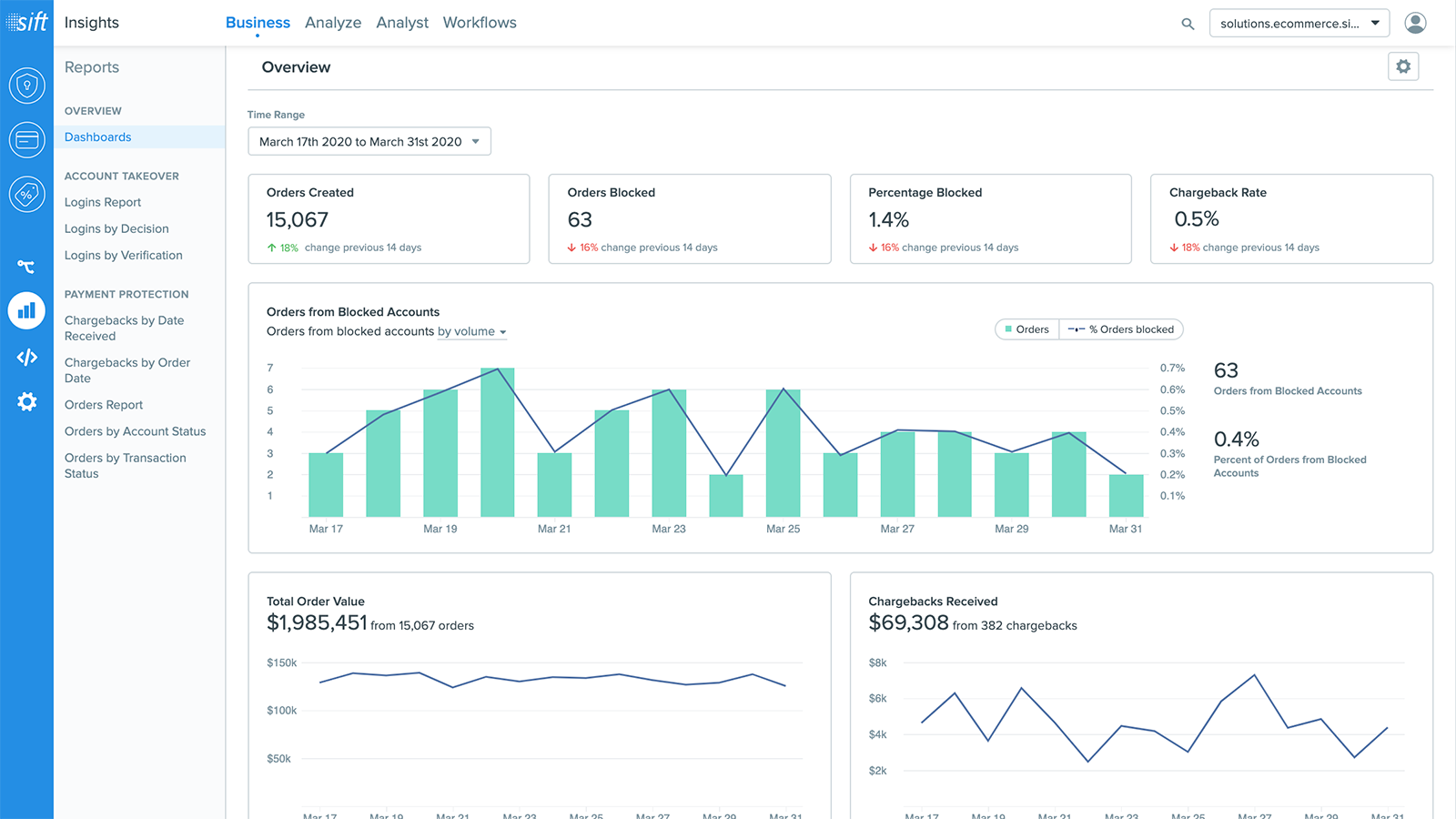 Make data-driven decisions with integrated, real time reporting