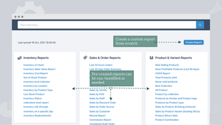 Precreated Reports like Orders Inventory Products Sales Taxes