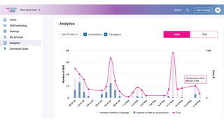 Discover statistical data about your campaigns and automations