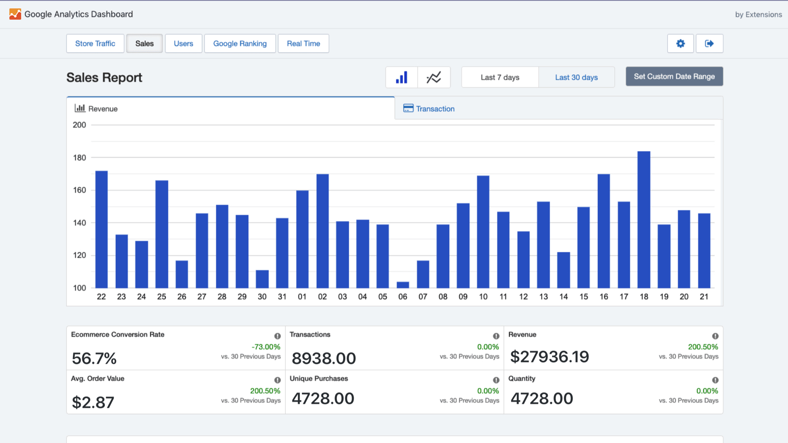 Google Analytics for Shopify (Sales Report)