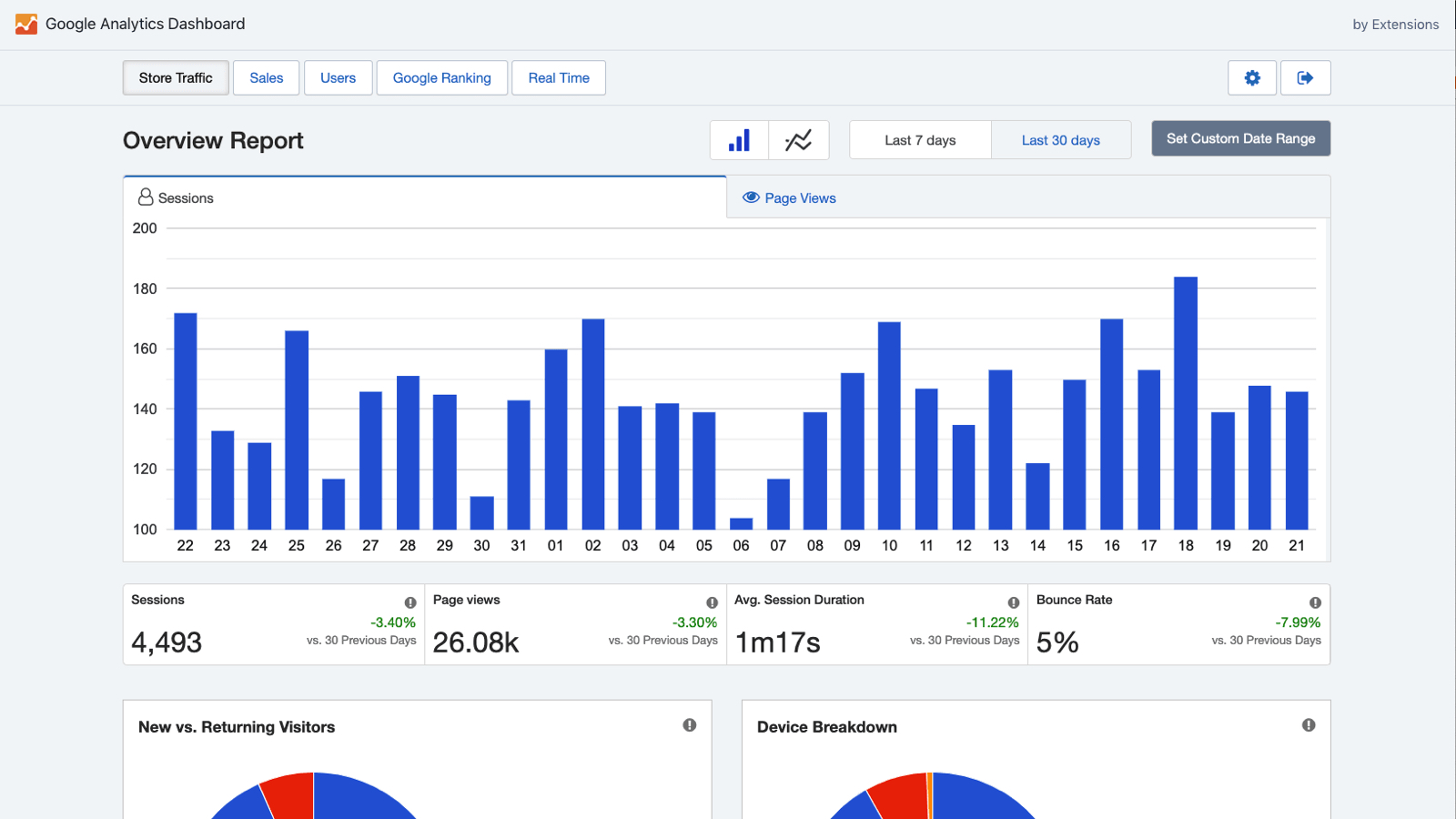 Google Analytics for Shopify (Overview Report)