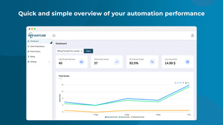 Quick and simple overview of your automation performance