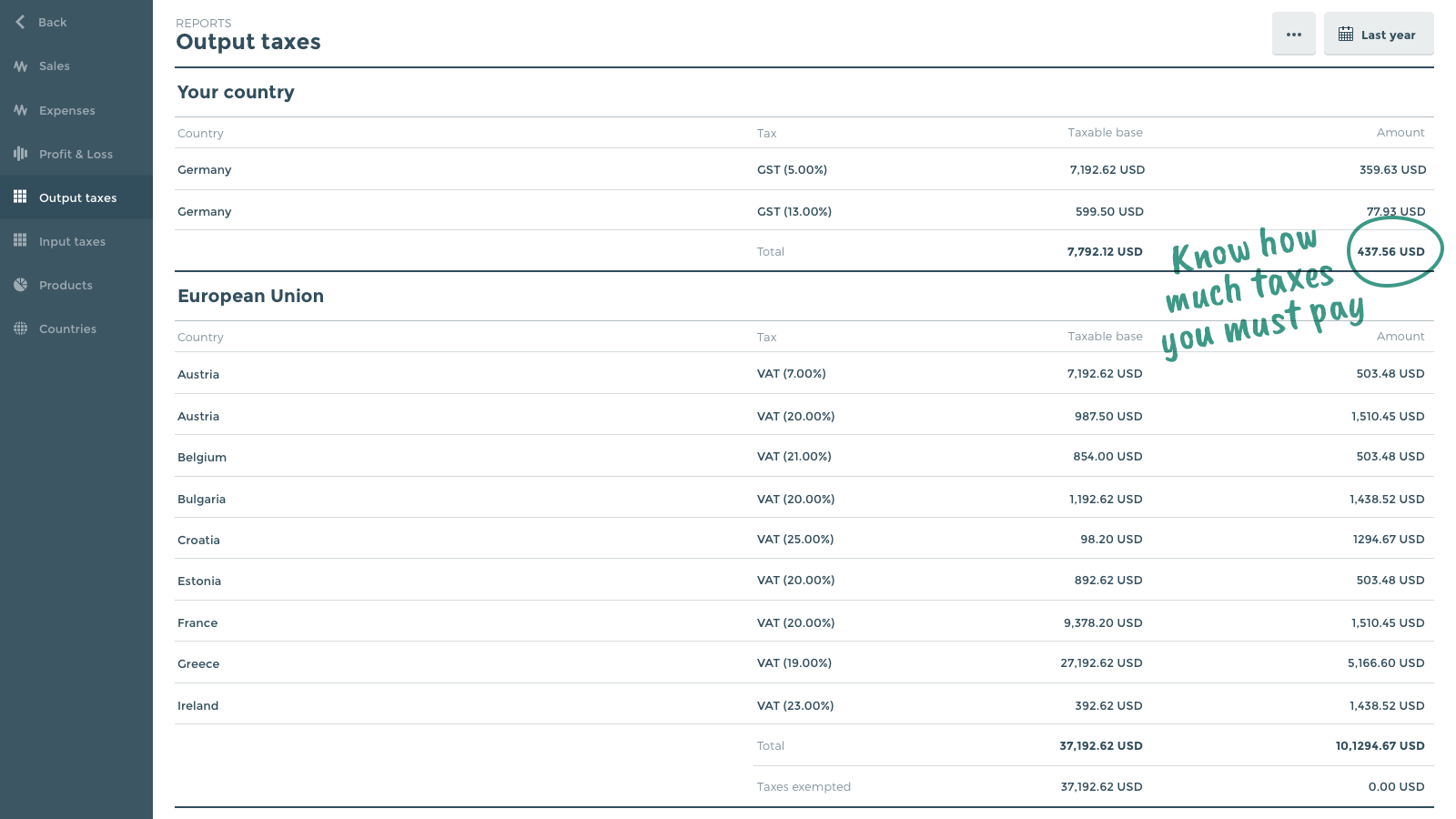 Instant tax reports by country