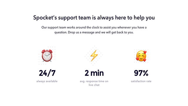 24/7 customer happiness with 2 minutes average response time