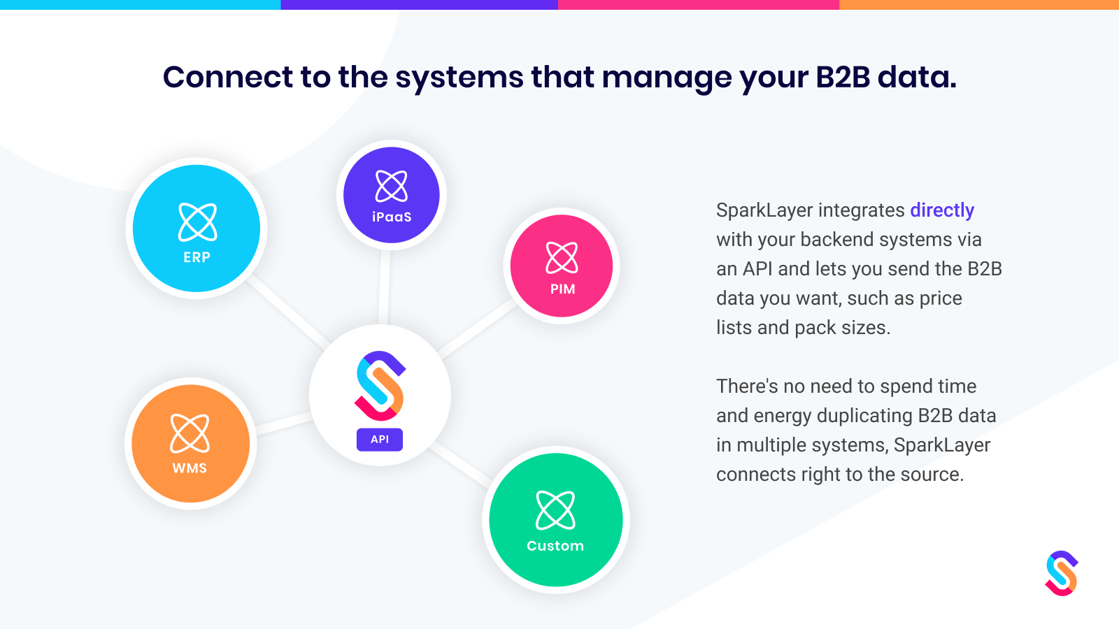 Connect your backend systems such as an ERP, PIM, CRM, or iPaaS