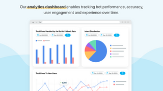 Analytics dashboard to track bot performance,accuracy,engagement