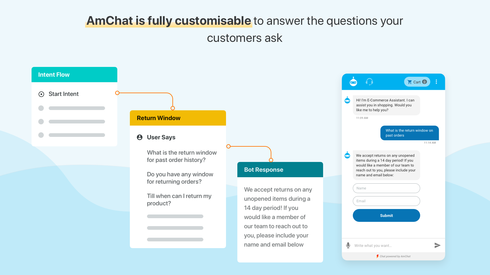 Amchat is customizable to answer the questions your customer ask
