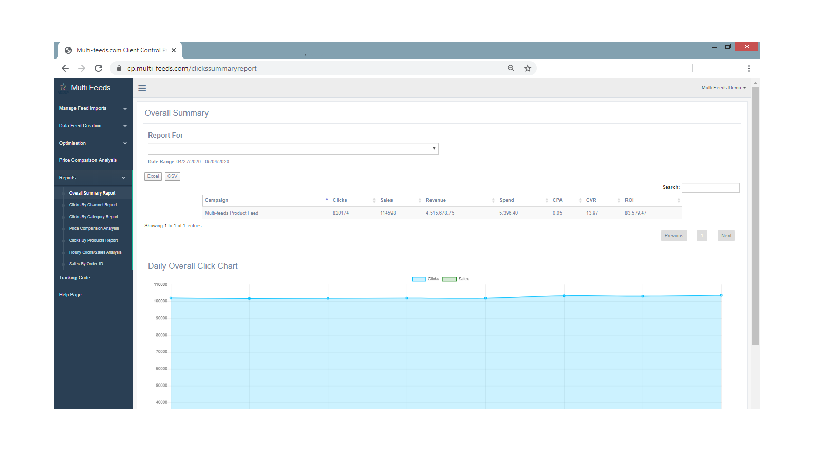 Track, Manage & Optimise your Campaigns Performance
