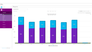 Over 100 real-time reports show loyalty and sales data