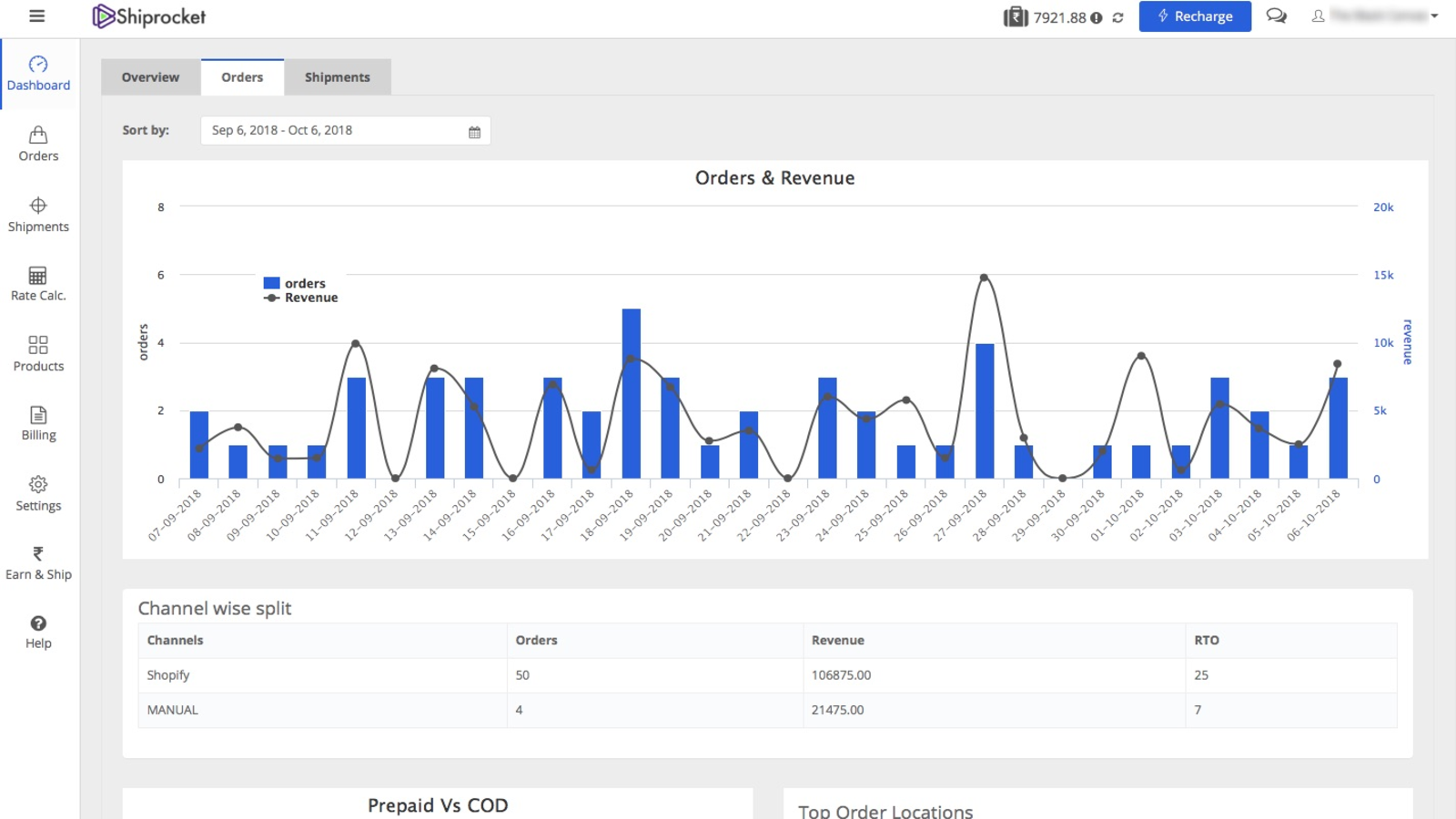 Orders and Revenue Dashboard