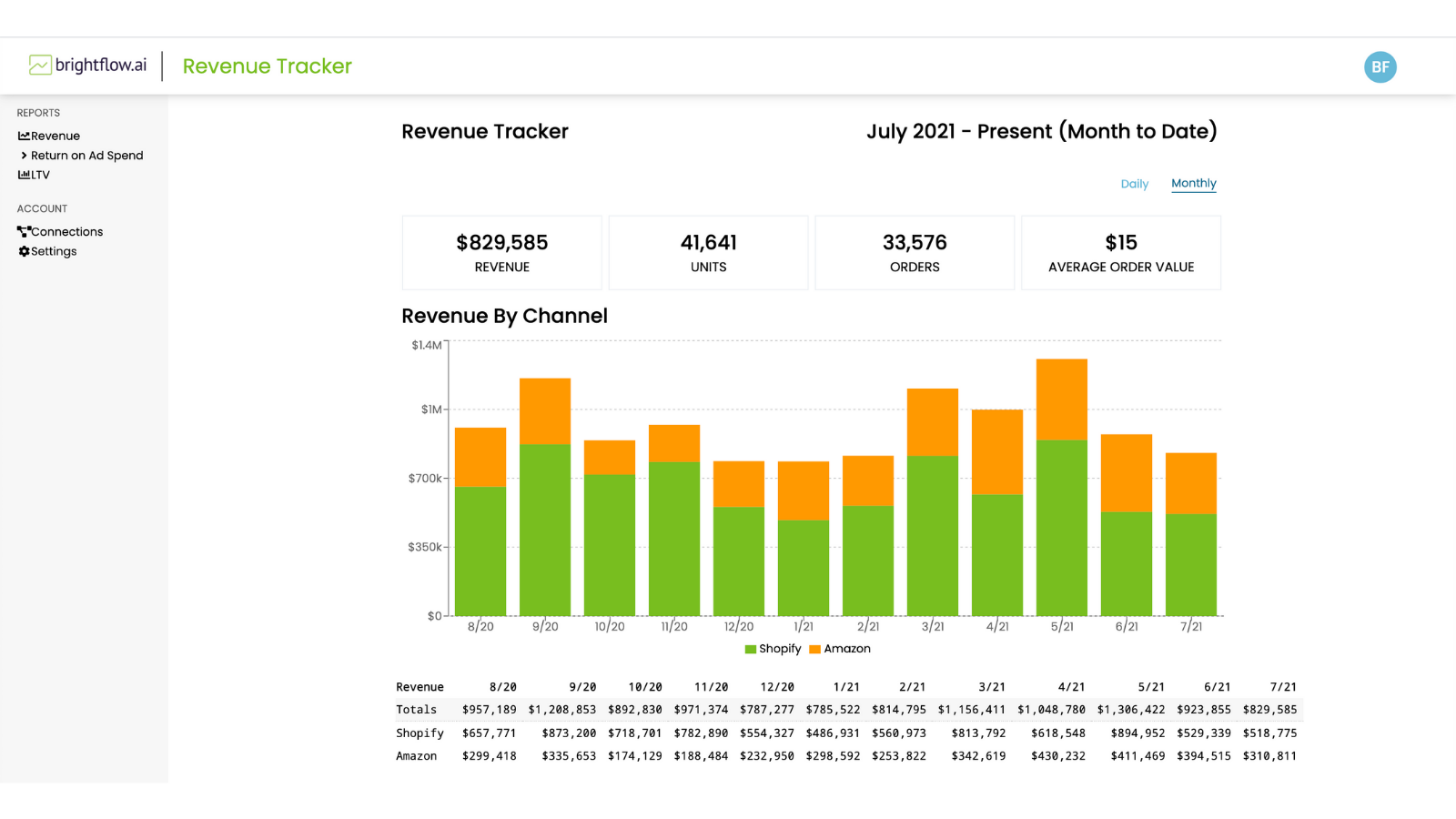 Track daily and monthly revenue across all channels