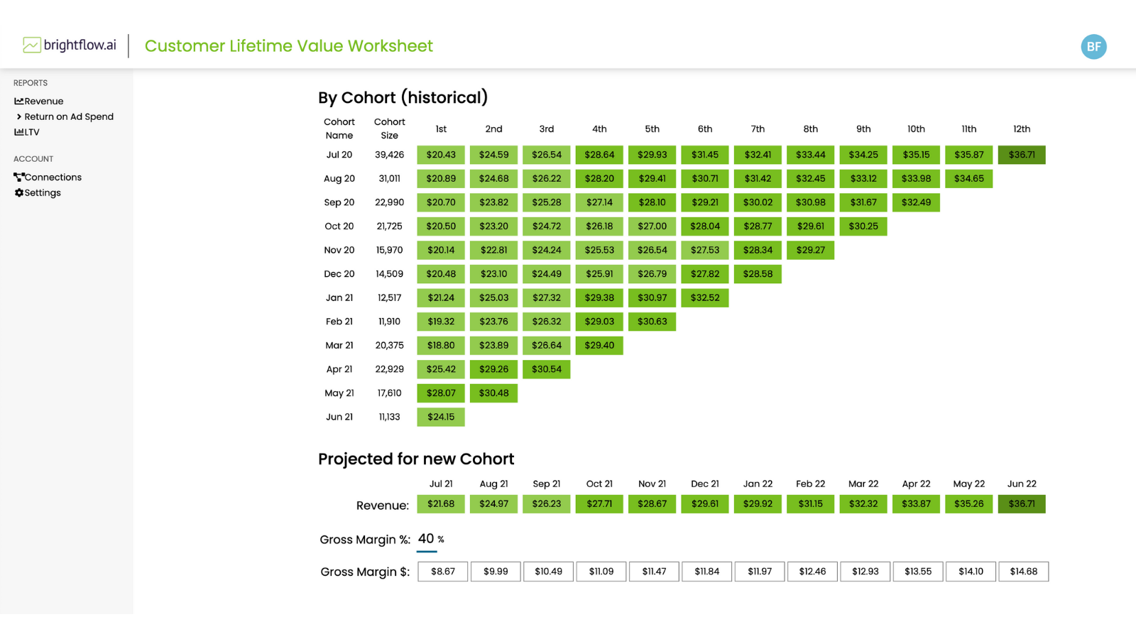 Forecast the lifetime value (LTV) of your customers