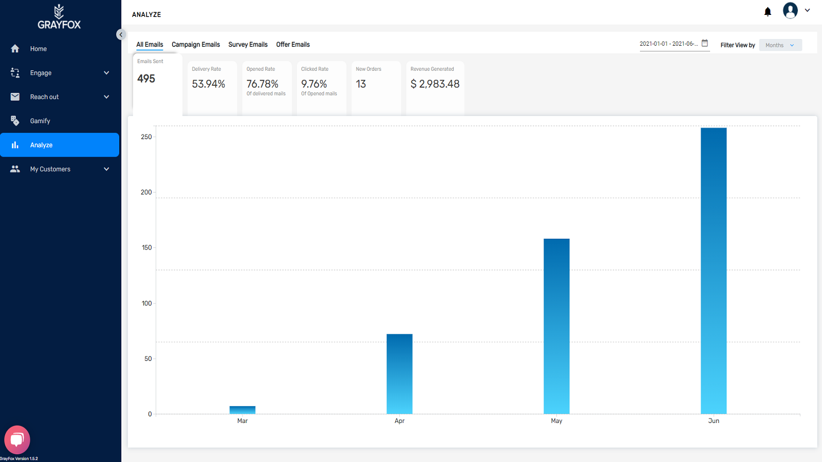 Analyze your email performance