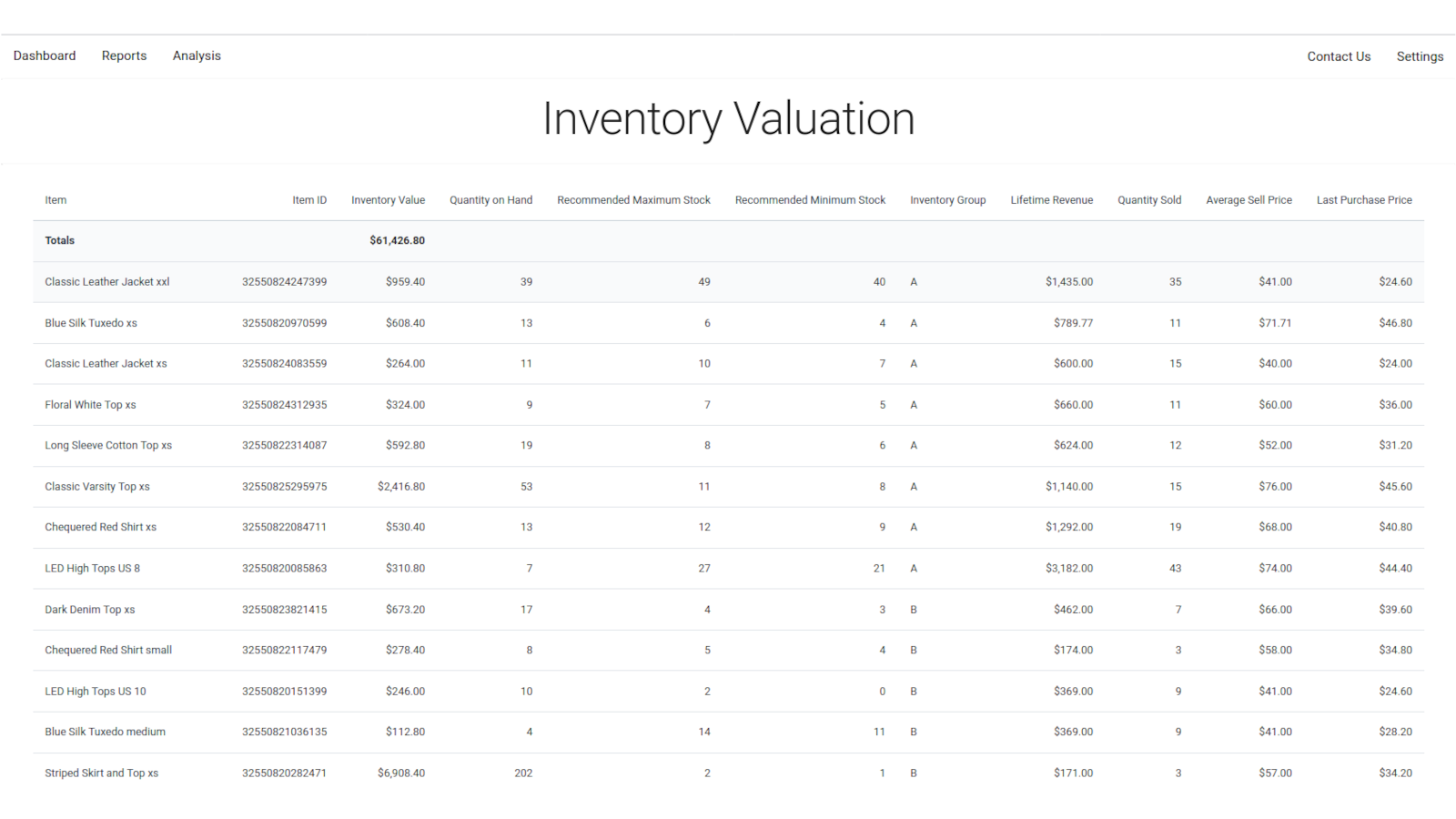 Inventory Valuation Report