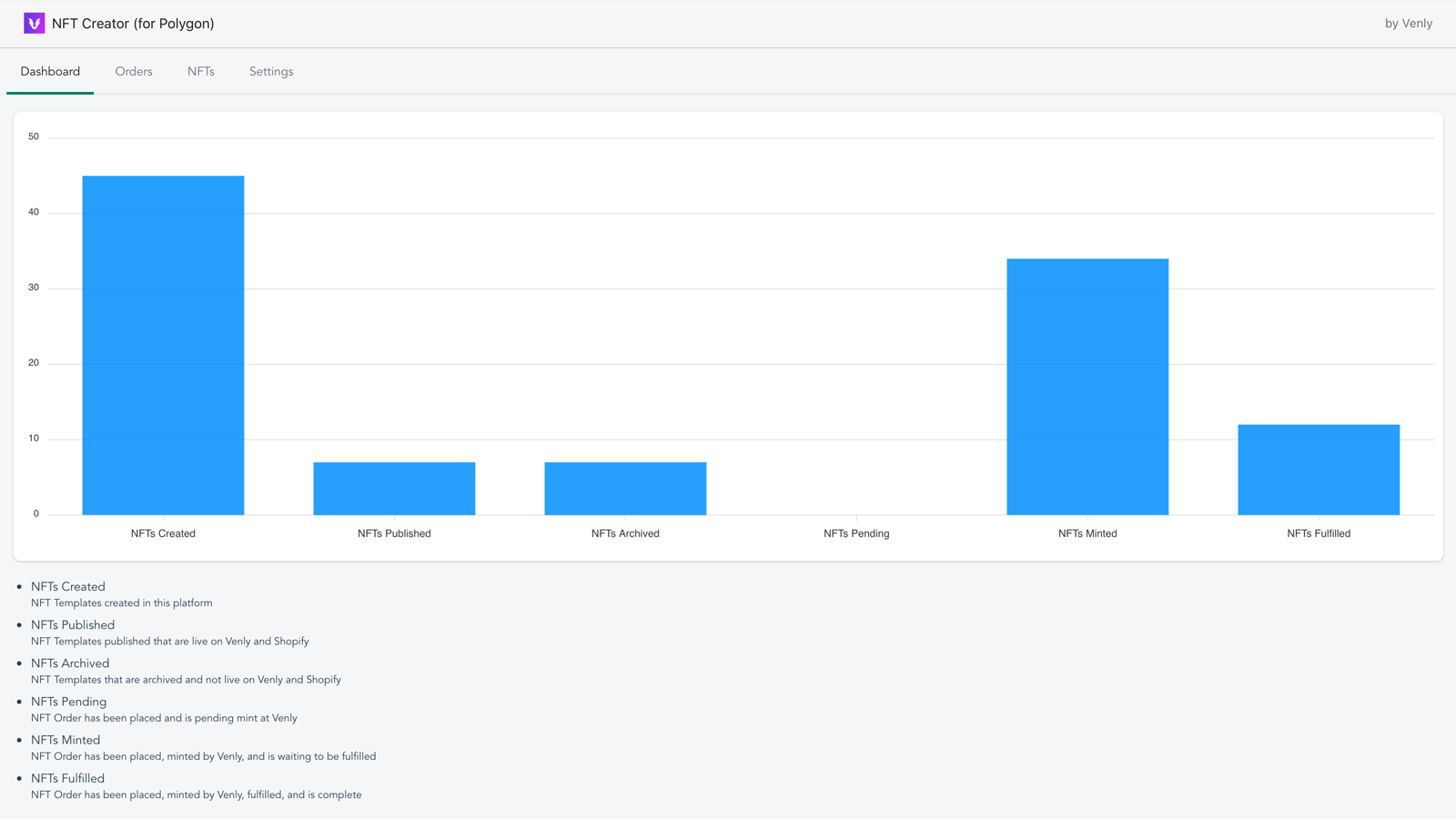 Overal dashboard to a quick overview
