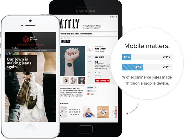 Mobile matters. 37% of online sales will be done by a mobile device in 2013.
