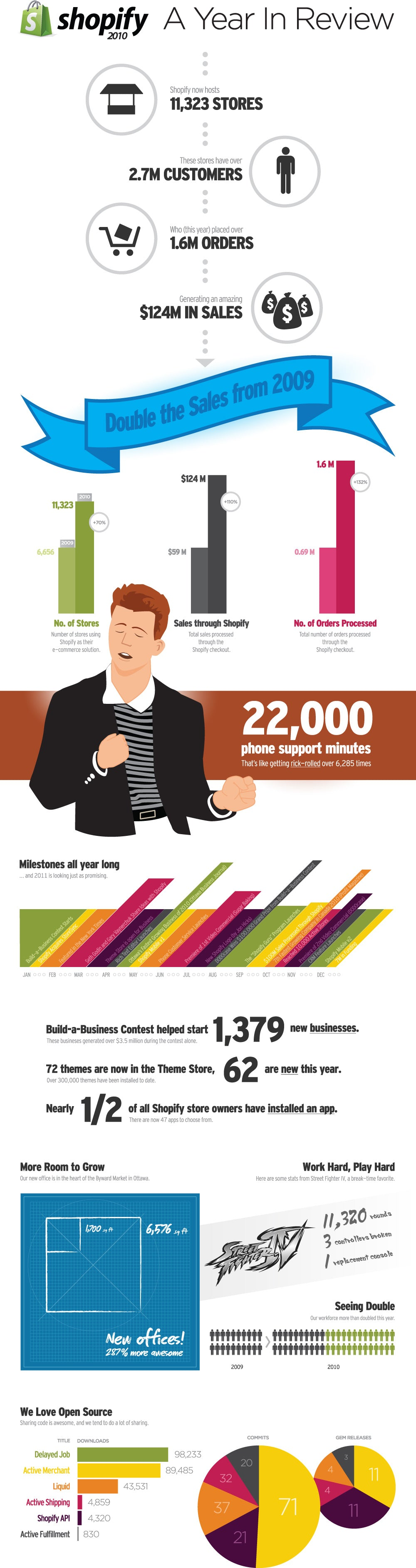 Shopify Year in Review 2010 Infographic