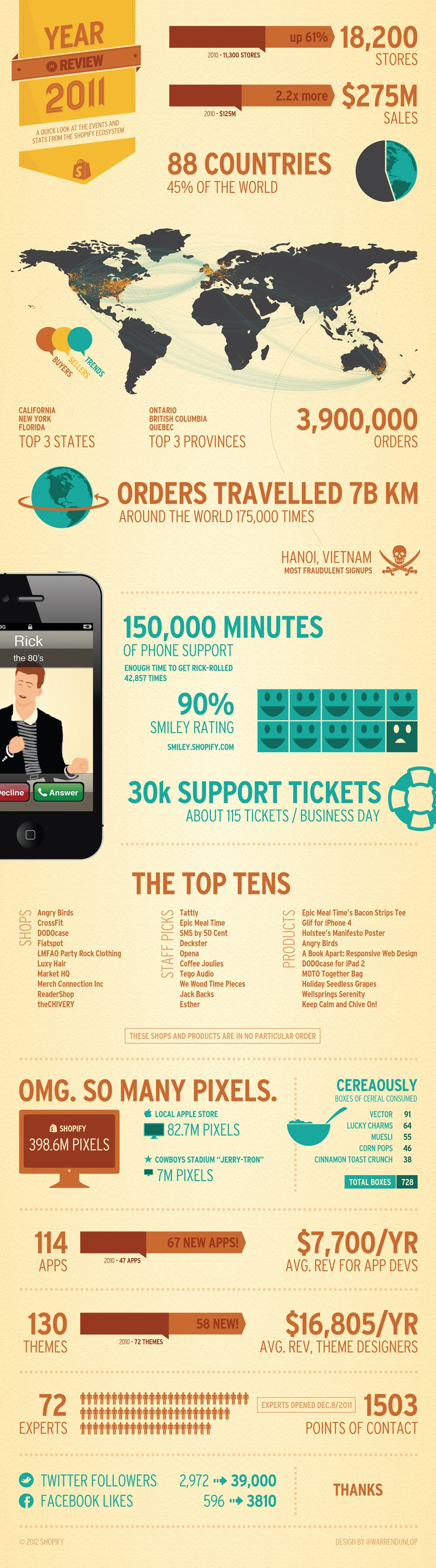 Shopify Year in Review 2011 Infographic