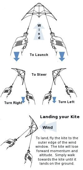 Basics of two line kite flying