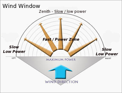 wind window for kite flying