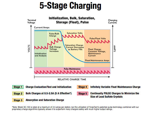 5 Stages of the Xtreme Charger