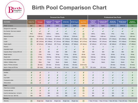 Birth Pool Comparison Chart 2018