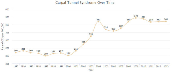 carpal tunnel syndrome stats