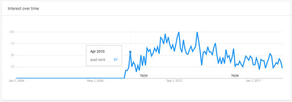 ipad neck google trends