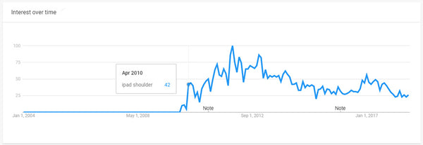 ipad shoulder google trends