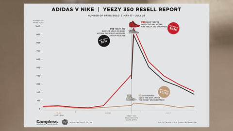 Yeezy Price Demand Graphic Hype Shoes