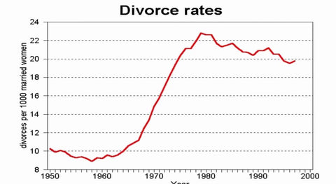 Divorce Rates in the 80s