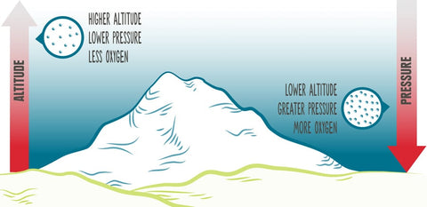 Altitude Explained