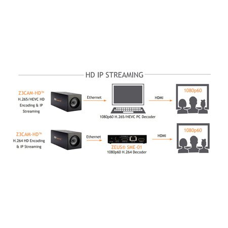 Z3TECH Z3CAM-HD 1080P H.265 Camera with Ethernet HDMI and Composite Video Out