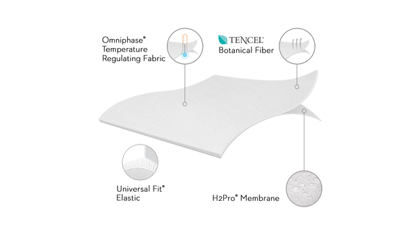 Five 5 sided Mattress Protector with Tencel Omniphase Sleep Tite Malouf Twin XL