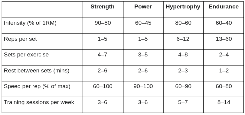 Table to create your own strength training program