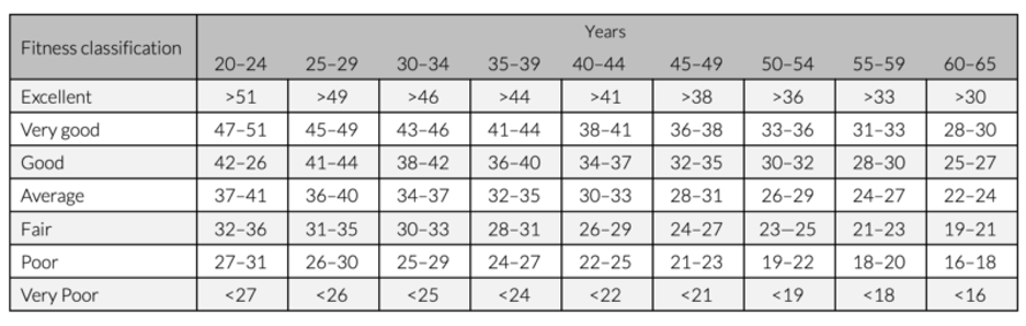 graphic table of typical VO2 max fitness scores for women by age