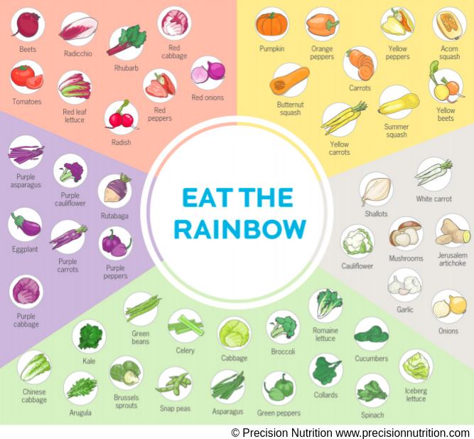Best anti-inflammatory foods in a colorful infographic