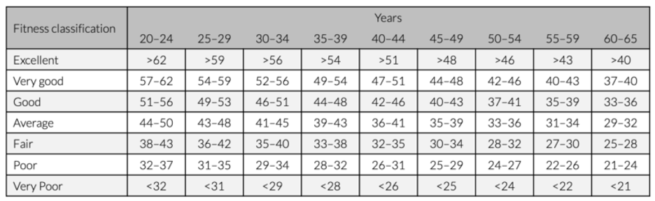 aerobic capacity: graphic table of typical VO2 max fitness scores for men by age