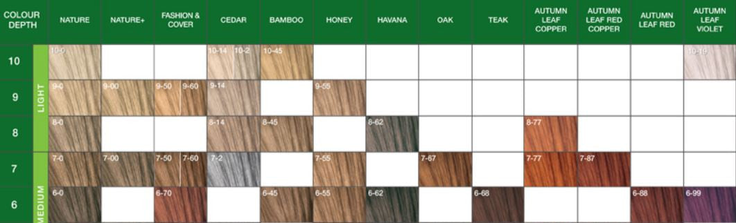 Madison Reed Field Guide To Hair Hair Color Madison Reed Of 22