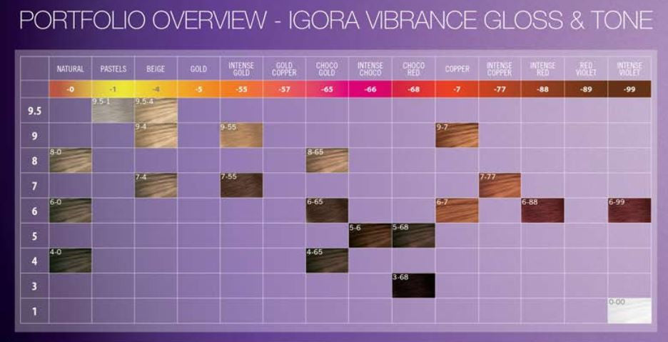 Vibrance Tone on Tone - Demi-Permanent Hair Color by Schwarzkopf
