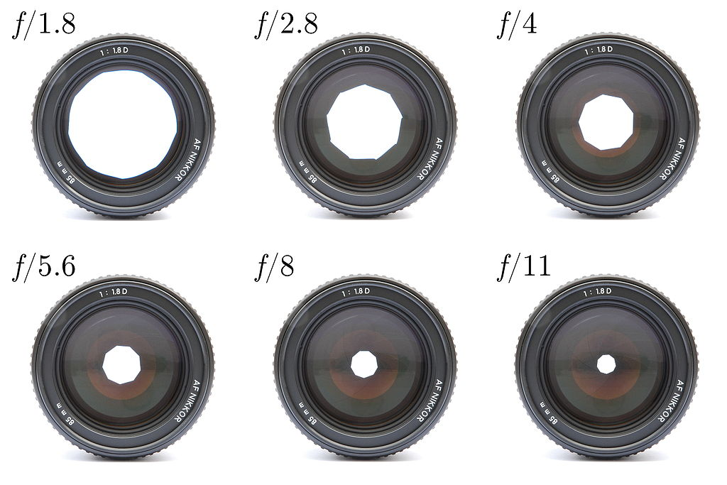 F-stops Chart - Aperture Size Chart with Example Lenses - Photo Redesign
