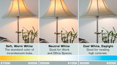 How To Choose The Best LED Lighting For Any Room In Your Home EarthLED