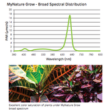 Definity Digital MyNature Grow LED Light