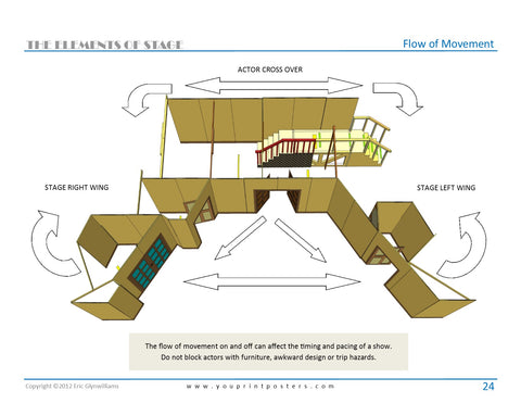 Set design ideas from Elements of the Stage Handbook – printamodel