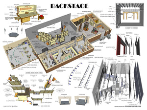 Backstage: Backstage terms, the stage, acting areas of the stage, scenery fly system, curtains.