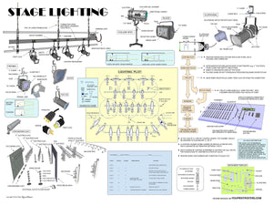 Stage lighting: Instrument locations, lighting grid deck, truss systems, typical lighting bar, basic lighting instruments, instrument template, ellipsoidal, Fresnel. lighting plot ,the lighting board, the cue sheet.